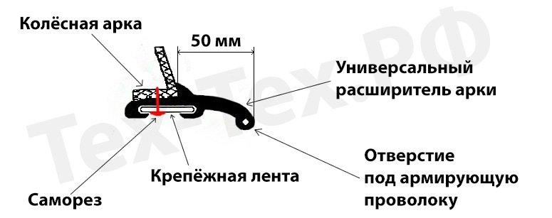 Схема установки универсальных расширителей колёсных арок с выносом 5 см